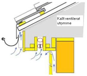 Brandklassad ventilerad takfot